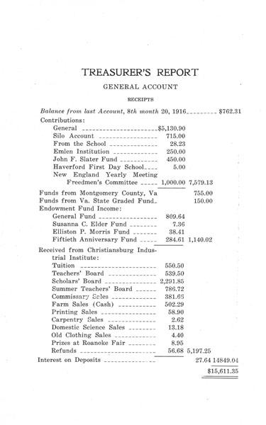 [p. 22] 1916 Annual Report - Treasurer's Report