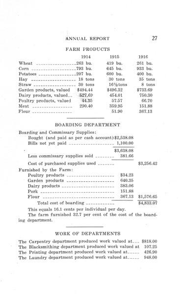 [p. 27] 1916 Annual Report