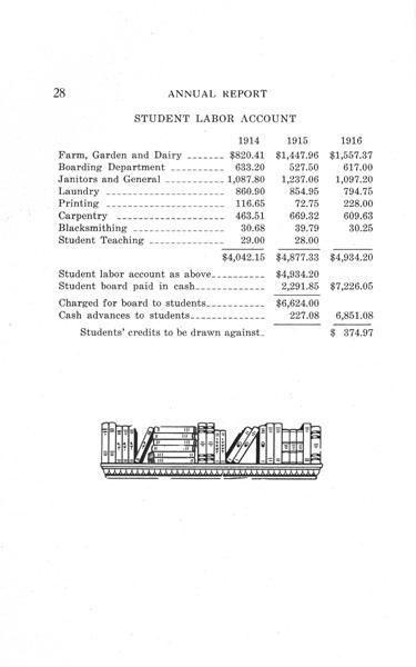 [p. 28] 1916 Annual Report