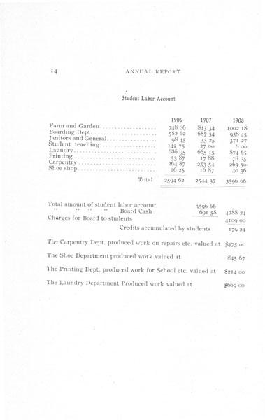 [p. 14] 1908 Annual Report
